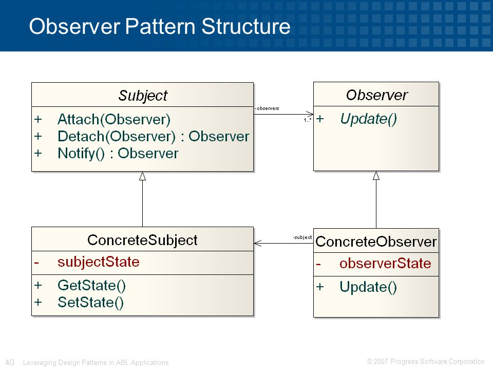 © 2007 Progress Software Corporation 40 Leveraging Design Patterns in ABL Applications Observer Pattern Structure