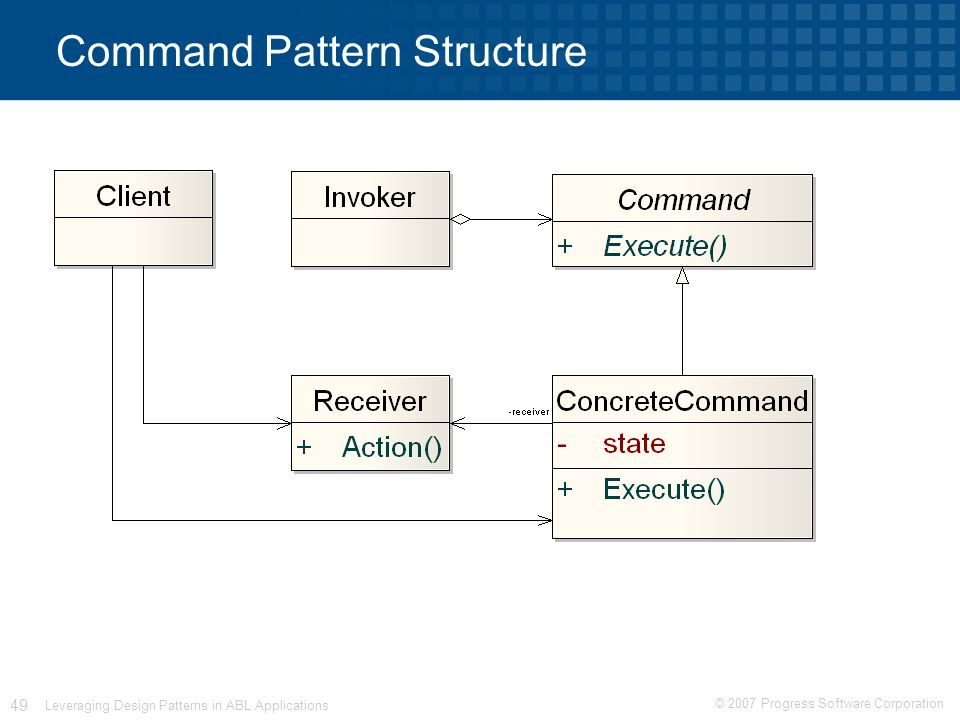 © 2007 Progress Software Corporation 49 Leveraging Design Patterns in ABL Applications Command Pattern Structure