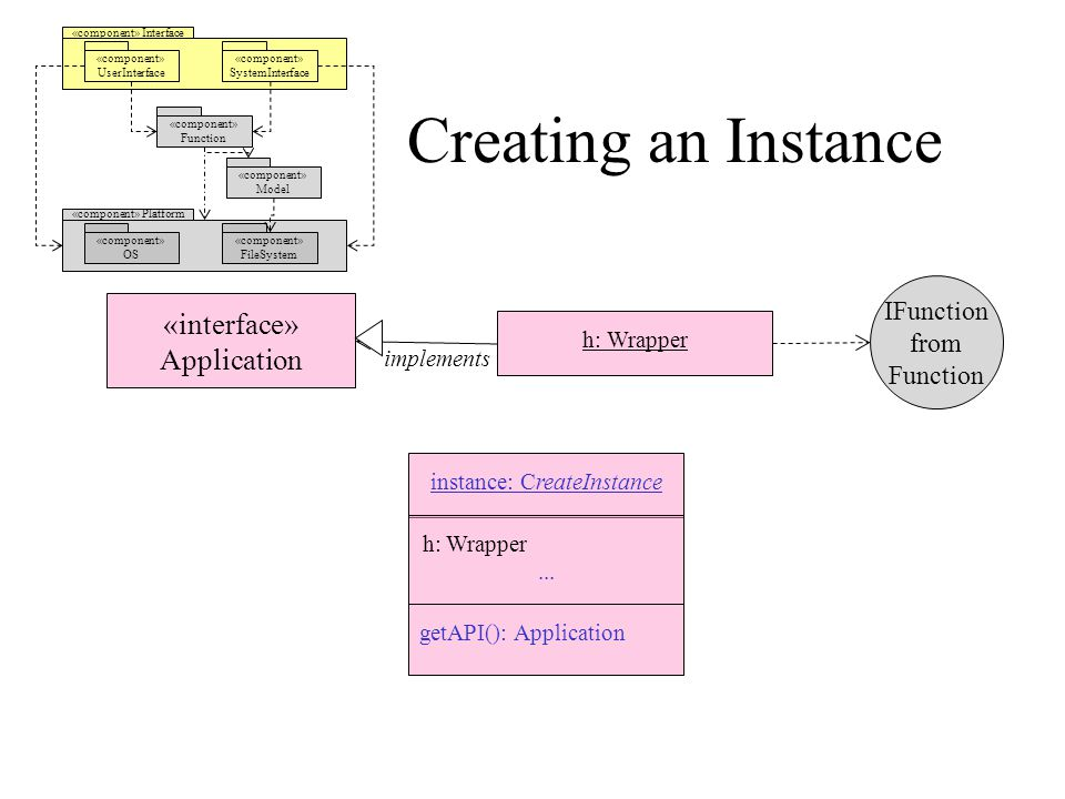 Creating an Instance «component» Interface «component» UserInterface «component» SystemInterface «component» Model «component» Platform «component» OS «component» FileSystem «component» Function «interface» Application h: Wrapper IFunction from Function implements instance: CreateInstance h: Wrapper...