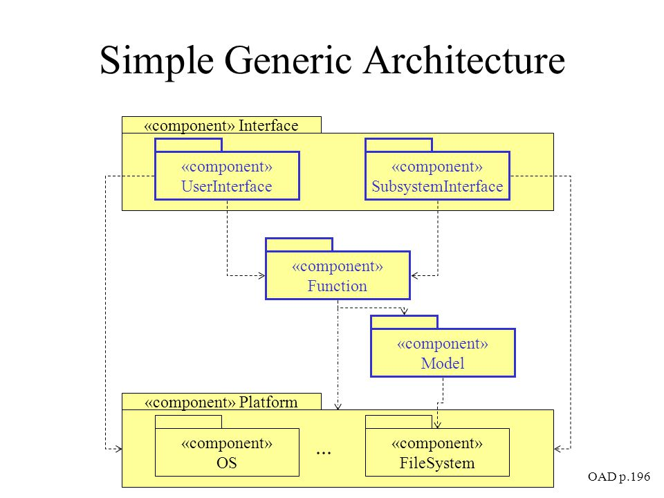 Simple Generic Architecture OAD p.196 «component» Interface «component» Model «component» UserInterface «component» SubsystemInterface «component» Platform «component» OS «component» FileSystem «component» Function...
