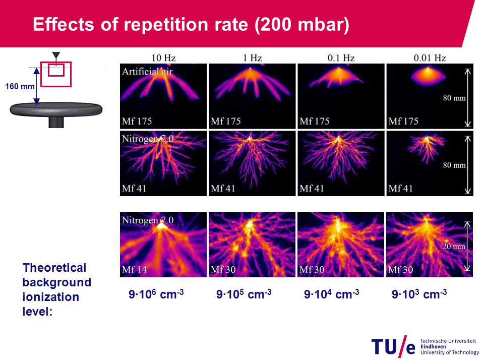 Effects of repetition rate (200 mbar) 160 mm Theoretical background ionization level: 9·10 6 cm -3 9·10 5 cm -3 9·10 4 cm -3 9·10 3 cm -3