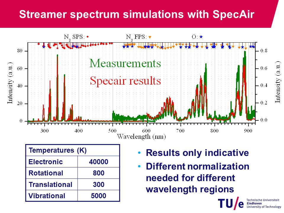 Streamer spectrum simulations with SpecAir Temperatures (K) Electronic40000 Rotational800 Translational300 Vibrational5000 Results only indicative Different normalization needed for different wavelength regions