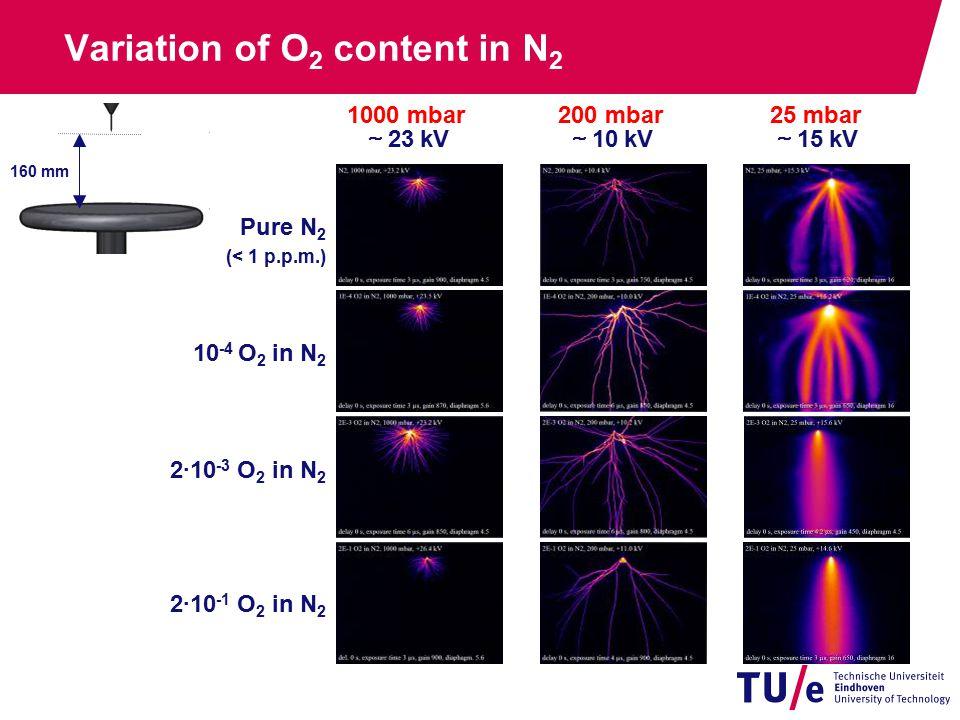 Variation of O 2 content in N 2 2·10 -1 O 2 in N 2 Pure N 2 (< 1 p.p.m.) 10 -4 O 2 in N 2 2·10 -3 O 2 in N 2 1000 mbar ~ 23 kV 200 mbar ~ 10 kV 25 mbar ~ 15 kV 160 mm