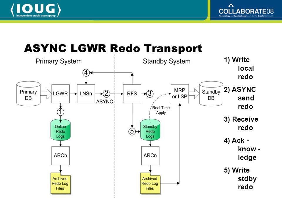 ASYNC LGWR Redo Transport 1) Write local redo 2) ASYNC send redo 3) Receive redo 4) Ack - know - ledge 5) Write stdby redo