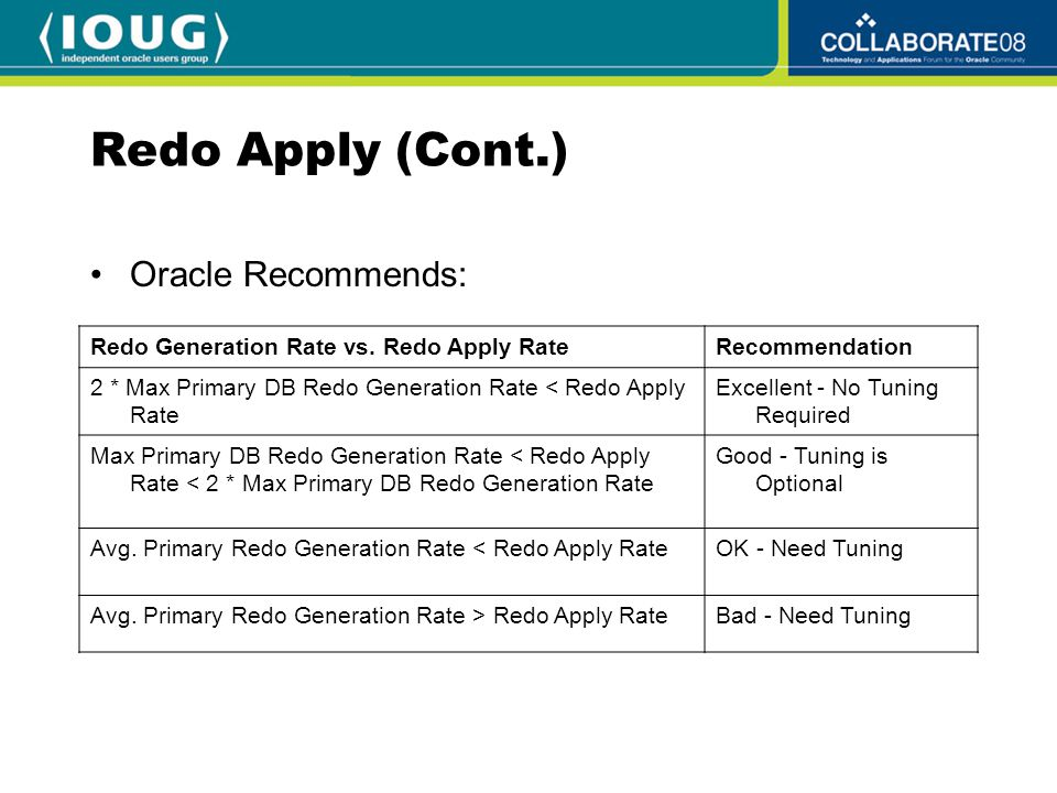 Redo Apply (Cont.) Redo Generation Rate vs.