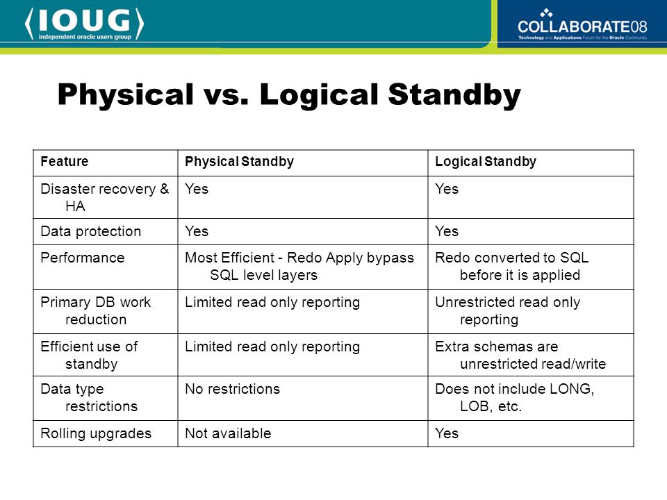 Physical vs. Logical Standby FeaturePhysical StandbyLogical Standby Disaster recovery & HA Yes Data protectionYes PerformanceMost Efficient - Redo App