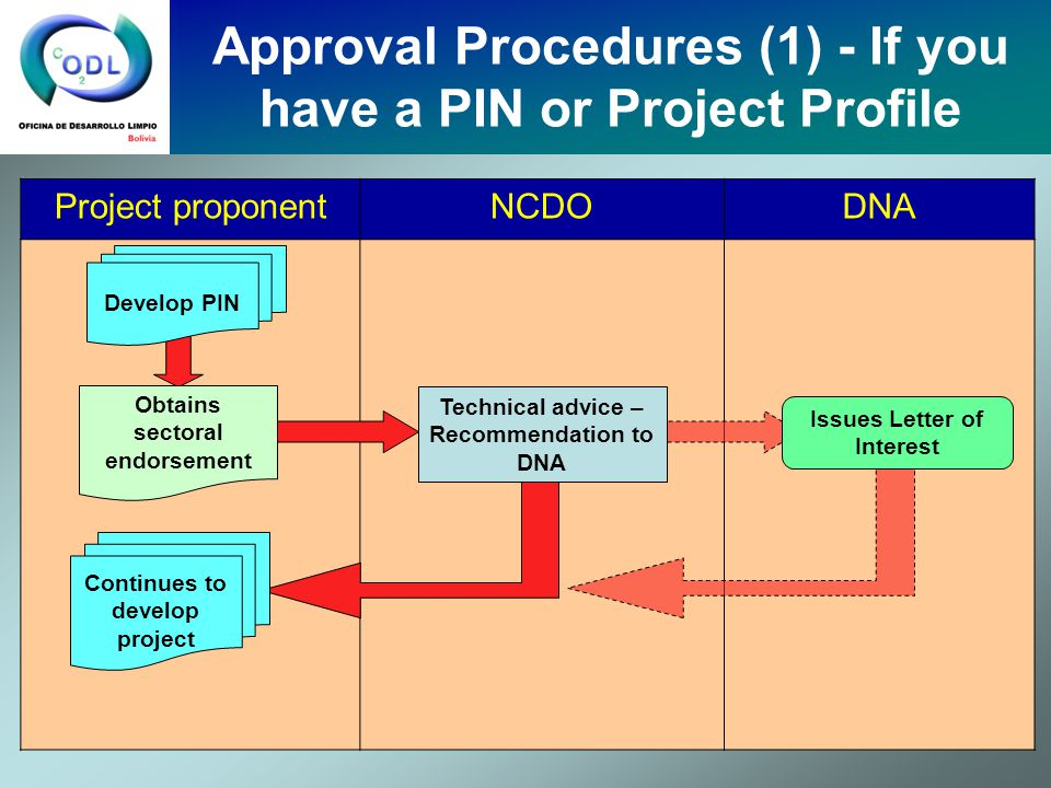 Approval Procedures (1) - If you have a PIN or Project Profile Project proponentNCDODNA Develop PIN Obtains sectoral endorsement Technical advice – Recommendation to DNA Continues to develop project Issues Letter of Interest
