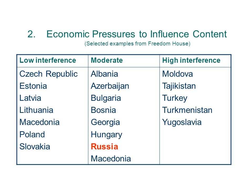 2.Economic Pressures to Influence Content (Selected examples from Freedom House) Low interferenceModerateHigh interference Czech Republic Estonia Latvia Lithuania Macedonia Poland Slovakia Albania Azerbaijan Bulgaria Bosnia Georgia Hungary Russia Macedonia Moldova Tajikistan Turkey Turkmenistan Yugoslavia