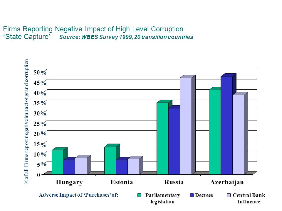 0 5 10 15 20 25 30 35 40 45 50 HungaryEstoniaRussiaAzerbaijan Parliamentary legislation DecreesCentral Bank Influence Firms Reporting Negative Impact of High Level Corruption ' State Capture ' Source: WBES Survey 1999, 20 transition countries %of all Firms report negative impact of grand corruption % % % % % % % % % % Adverse Impact of 'Purchases' of: