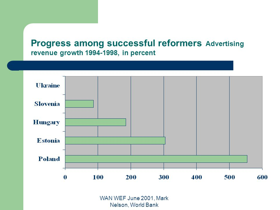 WAN WEF June 2001, Mark Nelson, World Bank Progress among successful reformers Advertising revenue growth 1994-1998, in percent