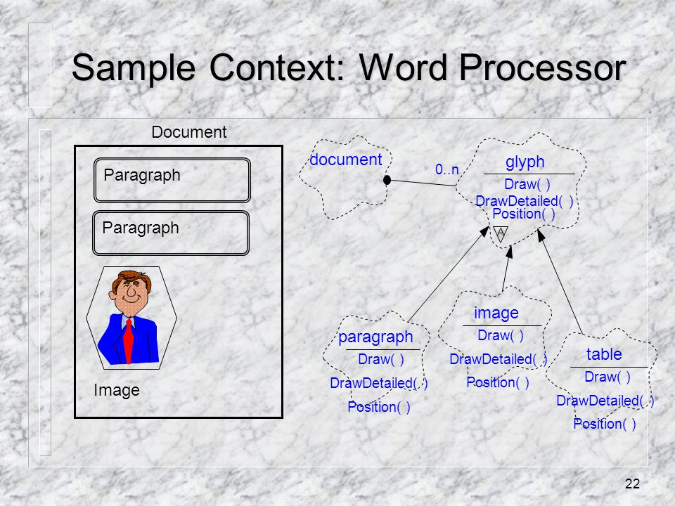 22 Sample Context: Word Processor Paragraph Document Paragraph Image document glyph Draw( ) DrawDetailed( ) Position( ) A paragraph Draw( ) DrawDetailed( ) Position( ) image Draw( ) DrawDetailed( ) Position( ) table Draw( ) DrawDetailed( ) Position( ) 0..n