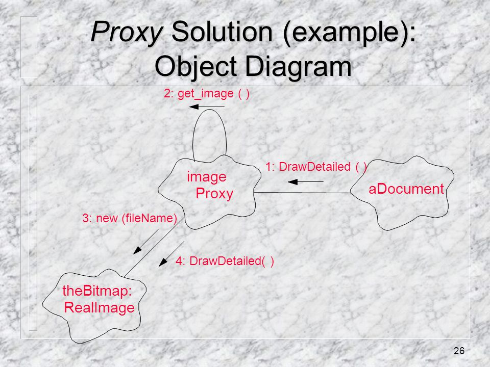 26 Proxy Solution (example): Object Diagram aDocument image Proxy theBitmap: RealImage 1: DrawDetailed ( ) 3: new (fileName) 2: get_image ( ) 4: DrawDetailed( )