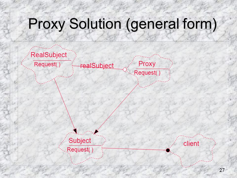 27 Proxy Solution (general form) RealSubject Request( ) Proxy Request( ) Subject Request( ) client realSubject