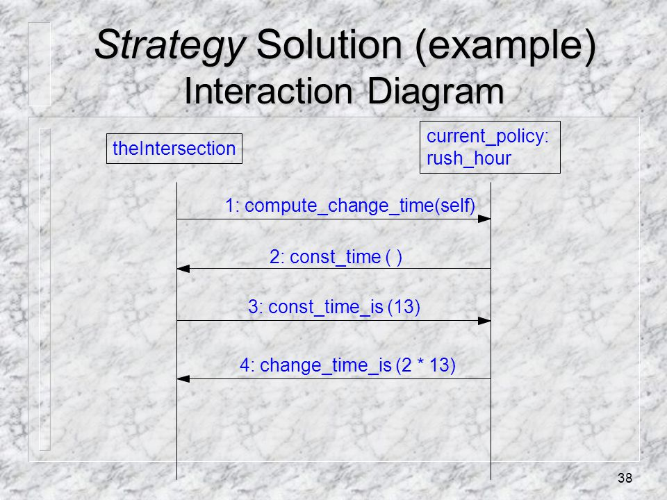 38 Strategy Solution (example) Interaction Diagram theIntersection current_policy: rush_hour 1: compute_change_time(self) 2: const_time ( ) 4: change_time_is (2 * 13) 3: const_time_is (13)
