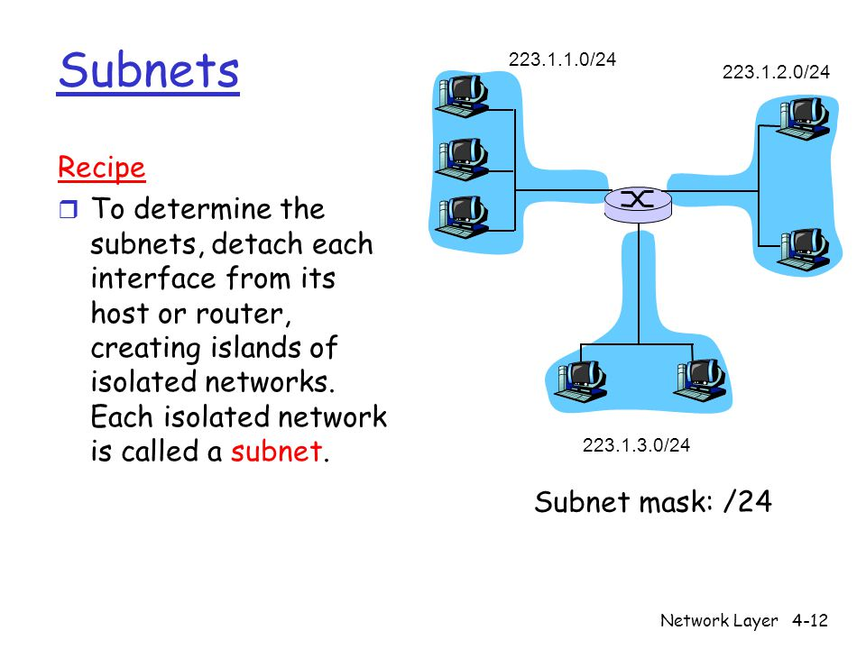 Network Layer4-12 Subnets 223.1.1.0/24 223.1.2.0/24 223.1.3.0/24 Recipe r To determine the subnets, detach each interface from its host or router, creating islands of isolated networks.