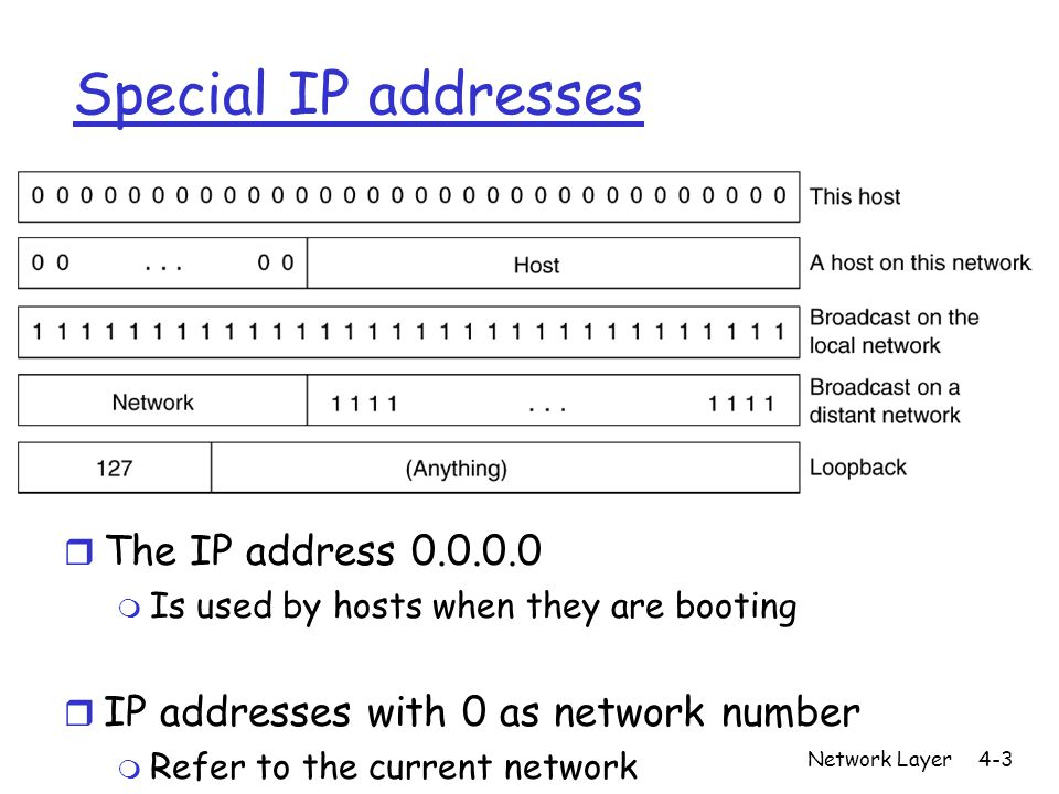 Network Layer4-3 Special IP addresses r The IP address 0.0.0.0 m Is used by hosts when they are booting r IP addresses with 0 as network number m Refer to the current network