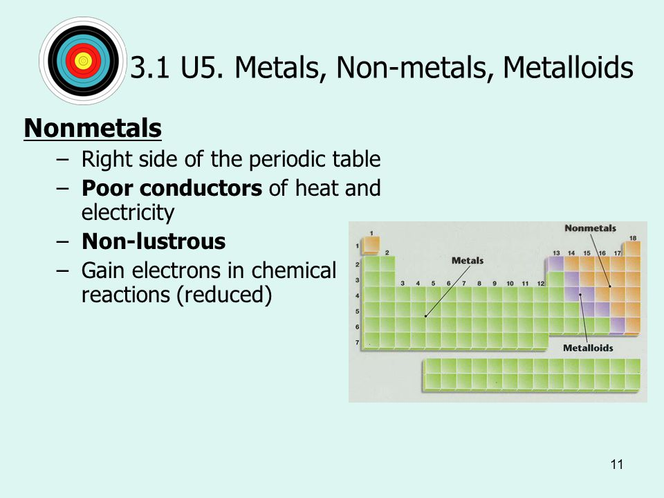 11 3.1 U5. Metals, Non-metals, Metalloids Nonmetals –Right side of the periodic table –Poor conductors of heat and electricity –Non-lustrous –Gain ele