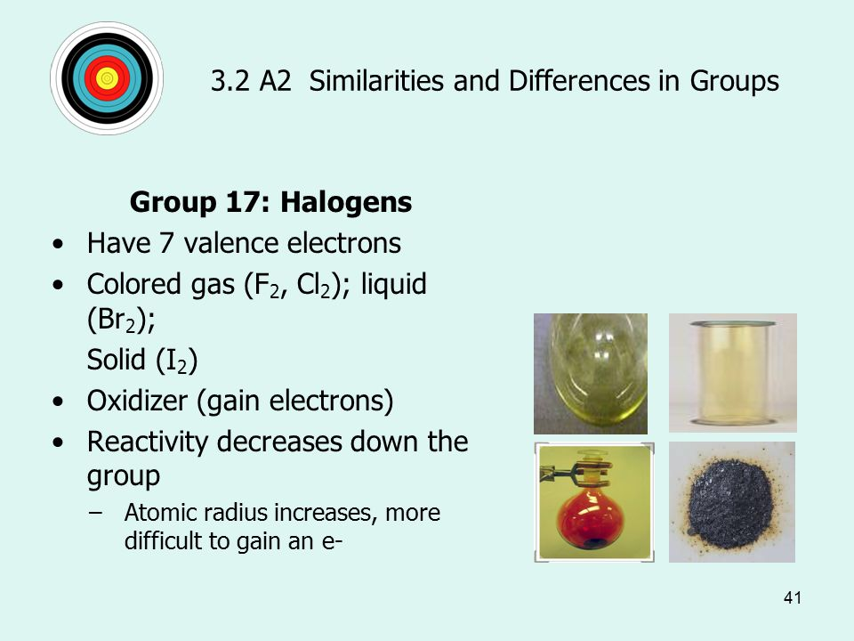 41 3.2 A2 Similarities and Differences in Groups Group 17: Halogens Have 7 valence electrons Colored gas (F 2, Cl 2 ); liquid (Br 2 ); Solid (I 2 ) Oxidizer (gain electrons) Reactivity decreases down the group –Atomic radius increases, more difficult to gain an e-