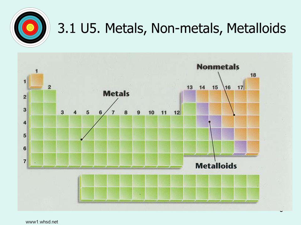 9 3.1 U5.Metals, Non-metals, Metalloids Metals –Left side of the periodic table (except hydrogen).