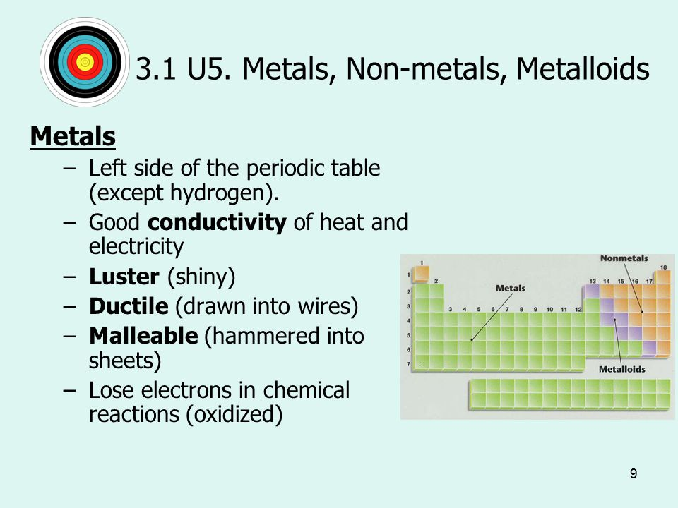 9 3.1 U5. Metals, Non-metals, Metalloids Metals –Left side of the periodic table (except hydrogen).