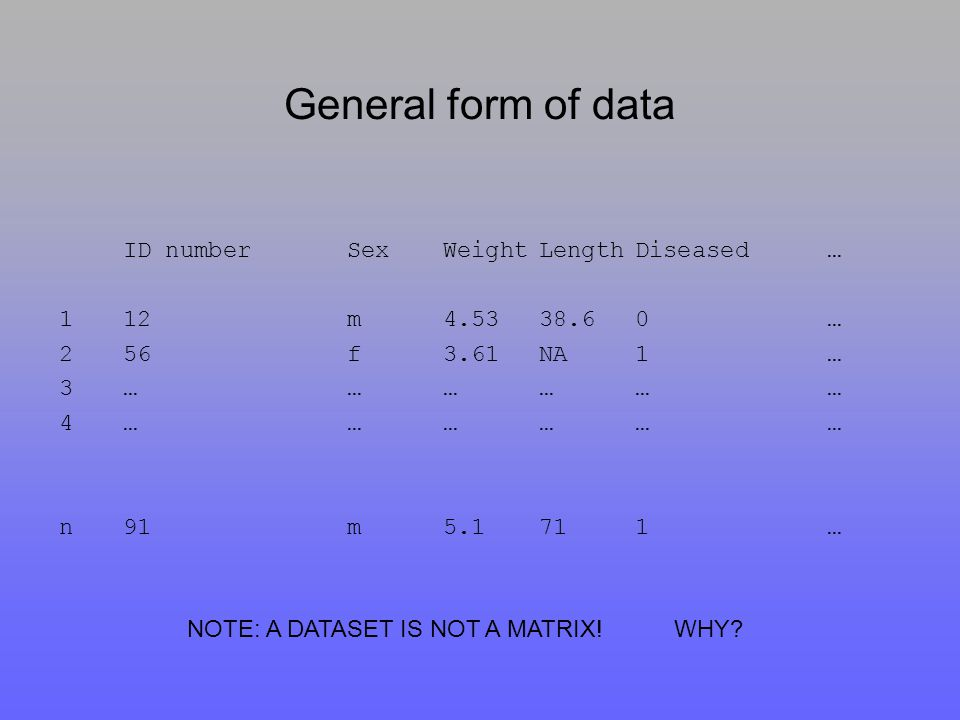 General form of data ID numberSexWeightLengthDiseased… 112m4.5338.60… 256f3.61 NA1… 3……………… 4……………… n91m5.1711… NOTE: A DATASET IS NOT A MATRIX.