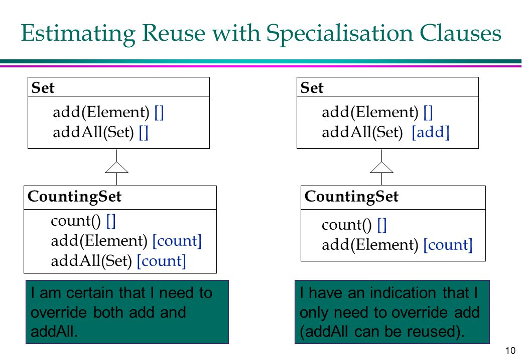 10 Estimating Reuse with Specialisation Clauses CountingSet add(Element) [count] I am certain that I need to override both add and addAll. Set add(Ele