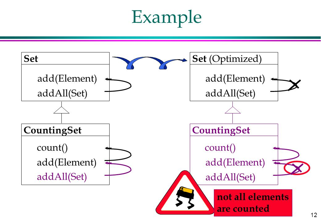 12 Example Set add(Element) addAll(Set) CountingSet add(Element) Set (Optimized) addAll(Set) add(Element) addAll(Set) CountingSet add(Element) addAll(