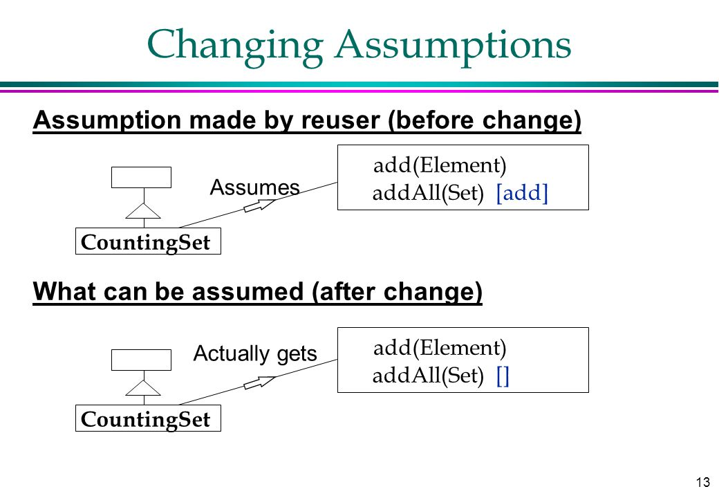 13 Changing Assumptions add(Element) addAll(Set) [add] Assumption made by reuser (before change) CountingSet Assumes add(Element) addAll(Set) [] What can be assumed (after change) CountingSet Actually gets