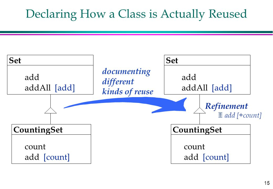 15 Declaring How a Class is Actually Reused documenting different kinds of reuse Set add addAll [add] CountingSet count Refinement 3 add [+count] add [count] Set add addAll [add] CountingSet count add [count]