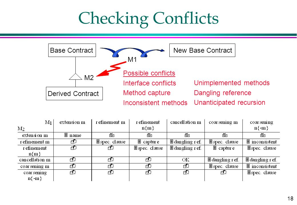 18 Checking Conflicts Base Contract M1 M2 Derived Contract New Base Contract Possible conflicts Interface conflicts Method capture Inconsistent method