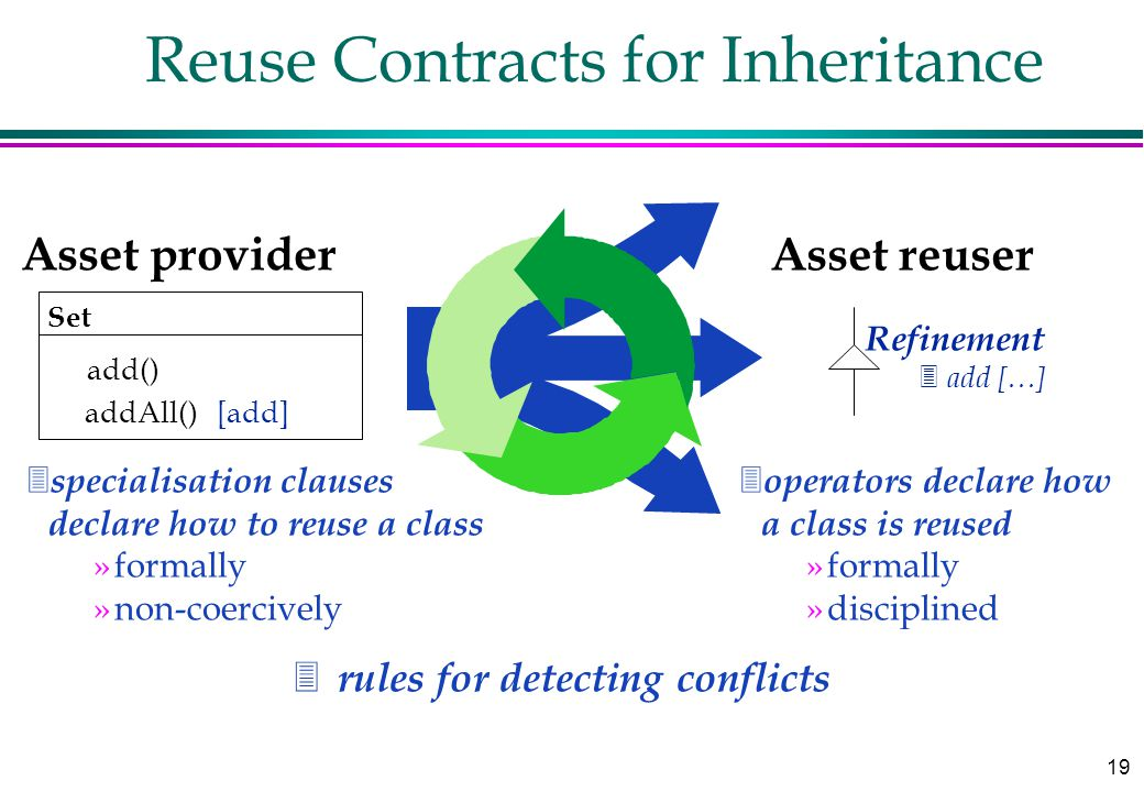 19 Reuse Contracts for Inheritance Asset reuser Asset provider 3 rules for detecting conflicts Set add() addAll() [add] Refinement 3 add […] 3 specialisation clauses declare how to reuse a class »formally »non-coercively 3 operators declare how a class is reused »formally »disciplined