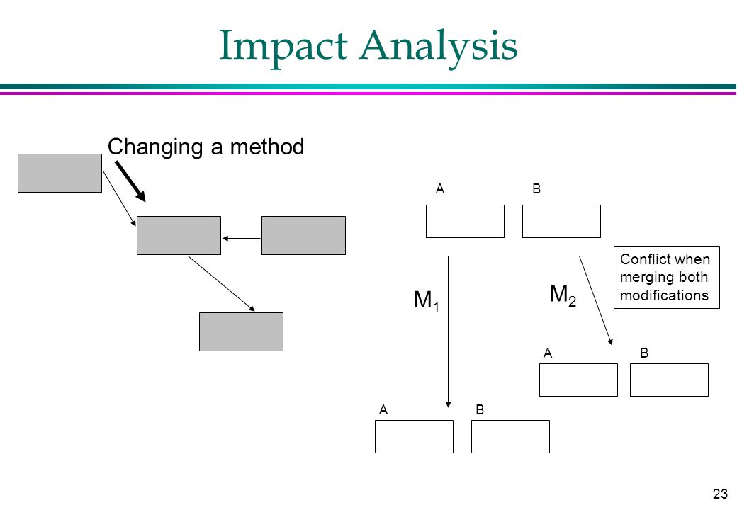 23 Impact Analysis Changing a method AB AB Conflict when merging both modifications M1M1 M2M2 AB