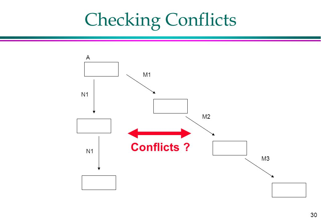 30 Checking Conflicts A M1 M2 M3 N1 Conflicts ?