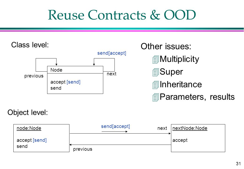 31 Reuse Contracts & OOD node:Node accept [send] send nextNode:Node accept send[accept] Node accept [send] send send[accept] next previous Object level: Class level: Other issues: 4Multiplicity 4Super 4Inheritance 4Parameters, results
