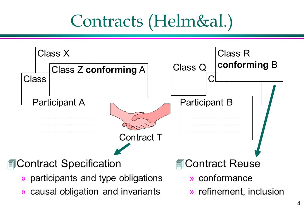 4 Class Q Class Y Class R conforming B Contracts (Helm&al.) Class X Class Y Class Z conforming A Participant AParticipant B Contract T 4Contract Speci