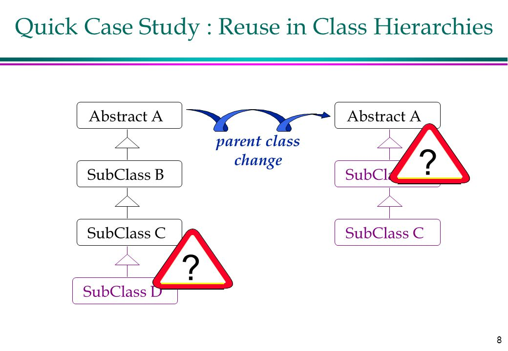 8 Quick Case Study : Reuse in Class Hierarchies Abstract A SubClass B SubClass C Abstract A SubClass B SubClass C SubClass D parent class change ? ?