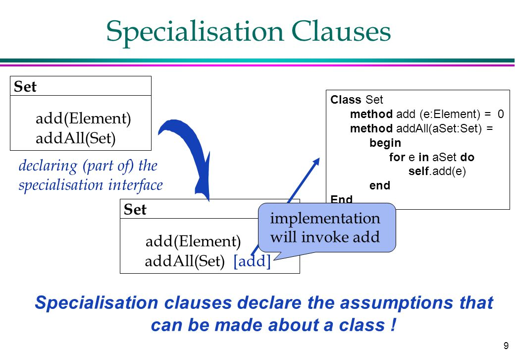 9 Specialisation Clauses declaring (part of) the specialisation interface Set add(Element) addAll(Set) Set add(Element) addAll(Set) [add] Class Set me
