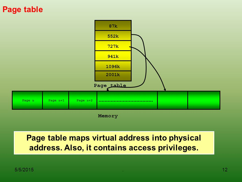 5/5/2015.12 Page table Page table maps virtual address into physical address.