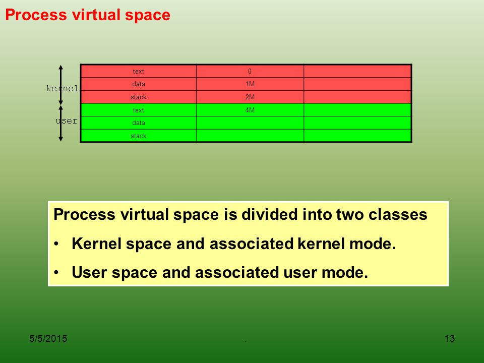 5/5/2015.13 Process virtual space Process virtual space is divided into two classes Kernel space and associated kernel mode.