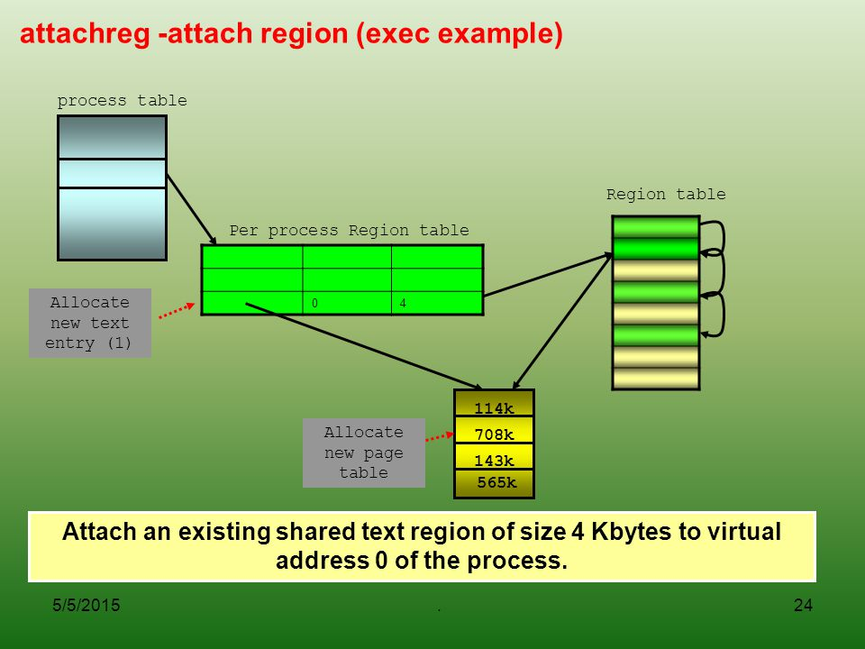 5/5/2015.24 attachreg -attach region (exec example) 04 Per process Region table Allocate new text entry (1) 114k 565k 708k 143k Allocate new page table Region table process table Attach an existing shared text region of size 4 Kbytes to virtual address 0 of the process.