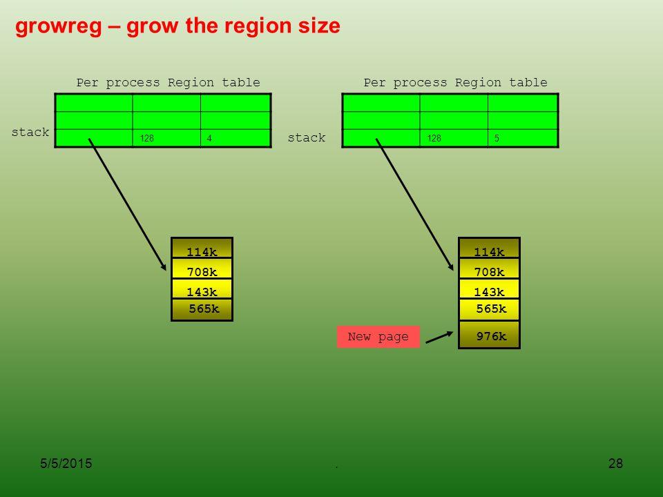 5/5/2015.28 growreg – grow the region size 1284 Per process Region table 114k 565k 708k 143k 1285 Per process Region table stack 114k 565k 708k 143k 9