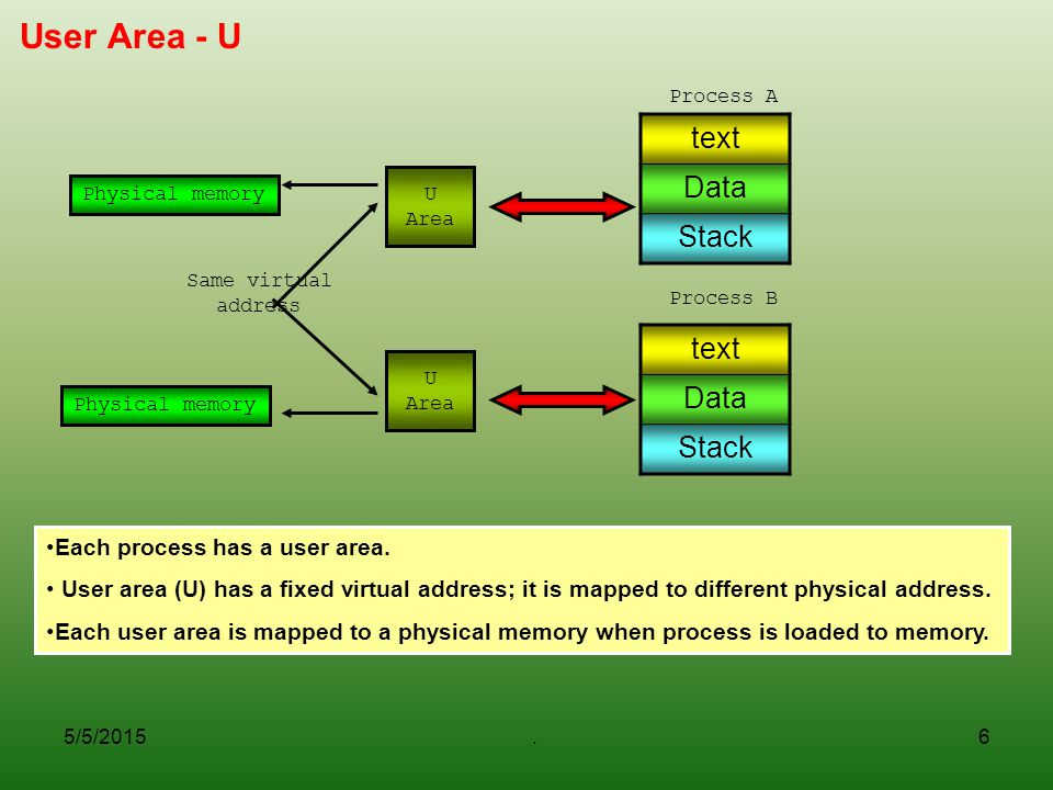 5/5/2015.6 User Area - U text Data Stack Each process has a user area.