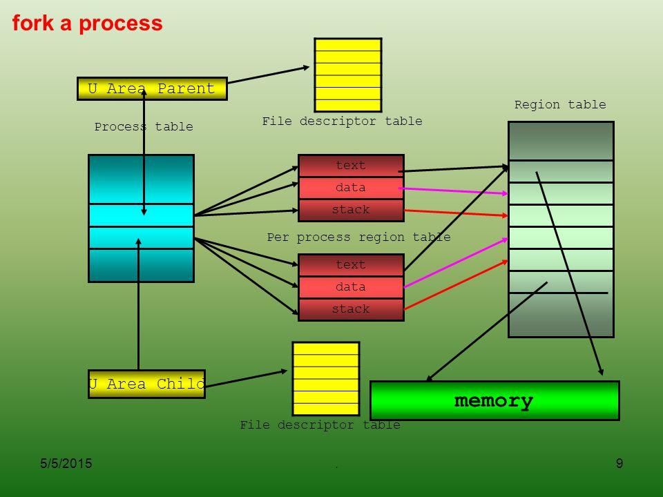5/5/2015.9 fork a process U Area Parent Process table text data stack Per process region table Region table memory text data stack U Area Child File d