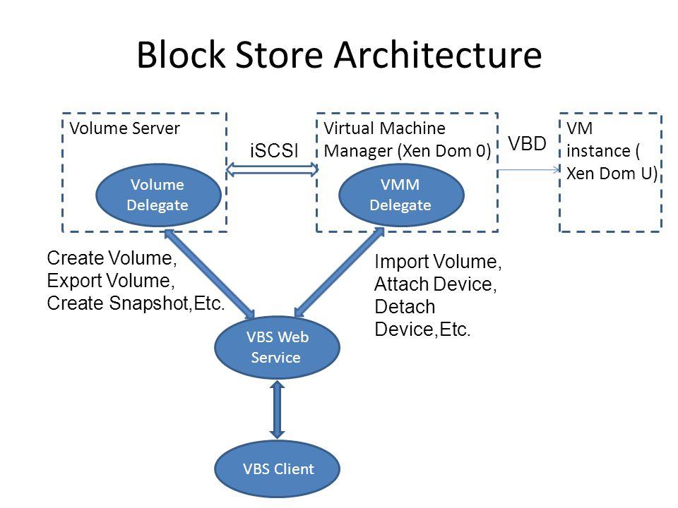 Block Store Architecture Volume Server Volume Delegate Virtual Machine Manager (Xen Dom 0) VMM Delegate VM instance ( Xen Dom U) VBS Web Service VBS Client VBD iSCSI Create Volume, Export Volume, Create Snapshot,Etc.