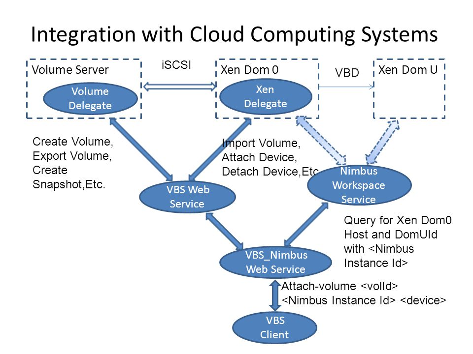 Integration with Cloud Computing Systems Volume Server Volume Delegate Xen Dom 0 Xen Delegate Xen Dom U VBS Web Service VBS Client VBD iSCSI Create Vo