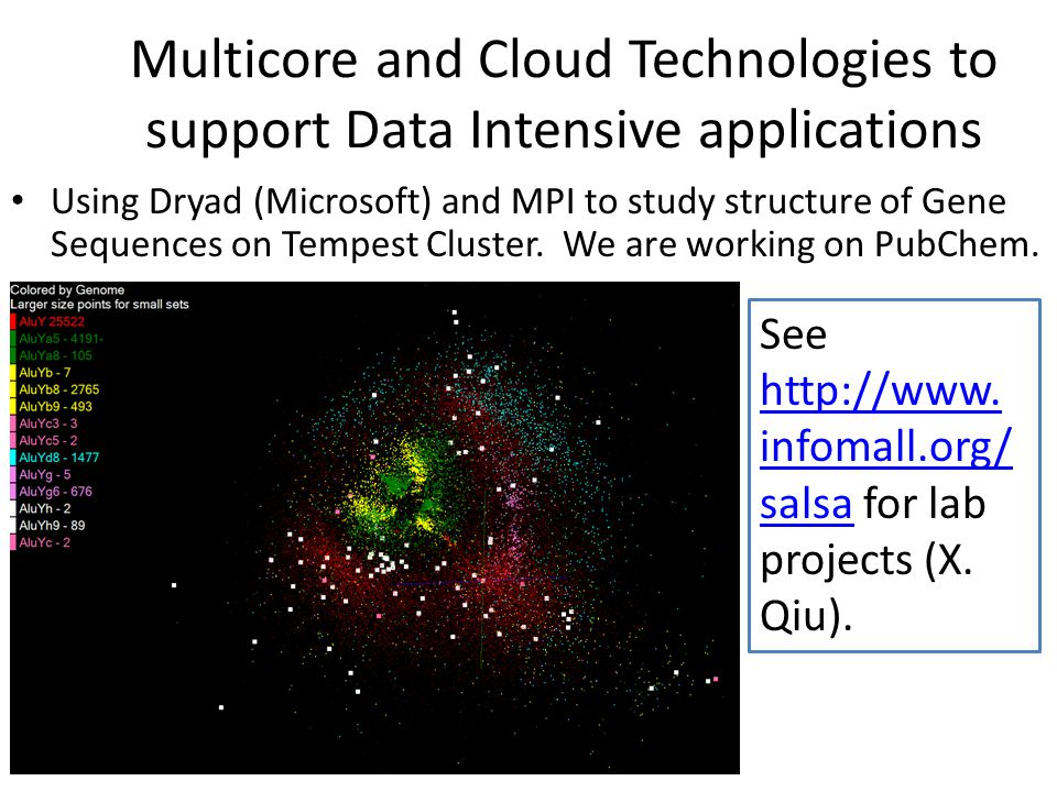 Multicore and Cloud Technologies to support Data Intensive applications Using Dryad (Microsoft) and MPI to study structure of Gene Sequences on Tempest Cluster.