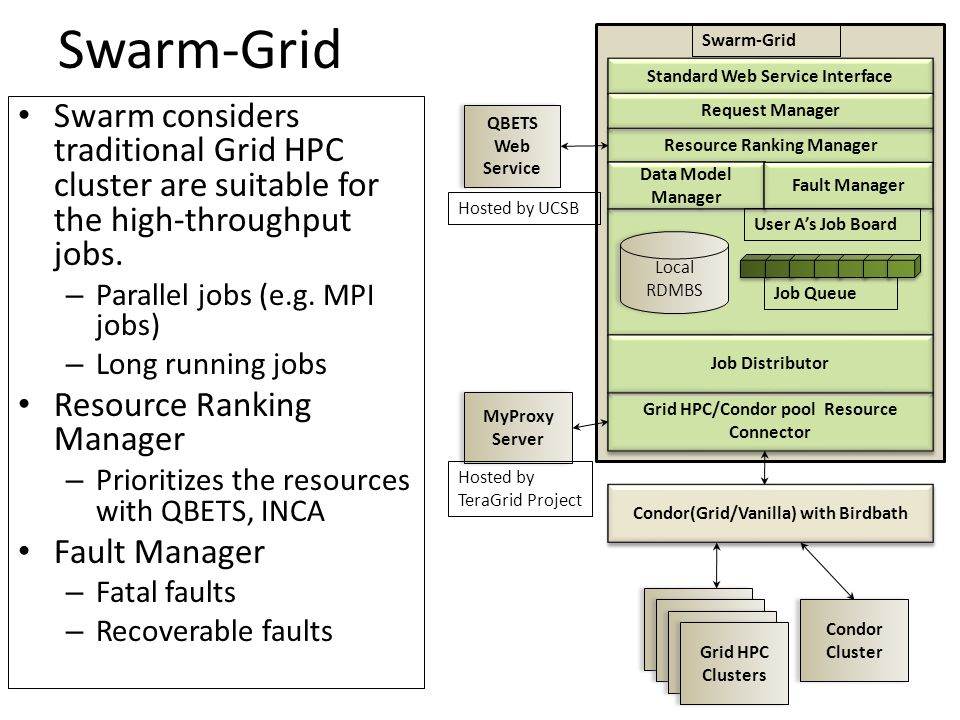 Swarm-Grid Swarm considers traditional Grid HPC cluster are suitable for the high-throughput jobs. – Parallel jobs (e.g. MPI jobs) – Long running jobs