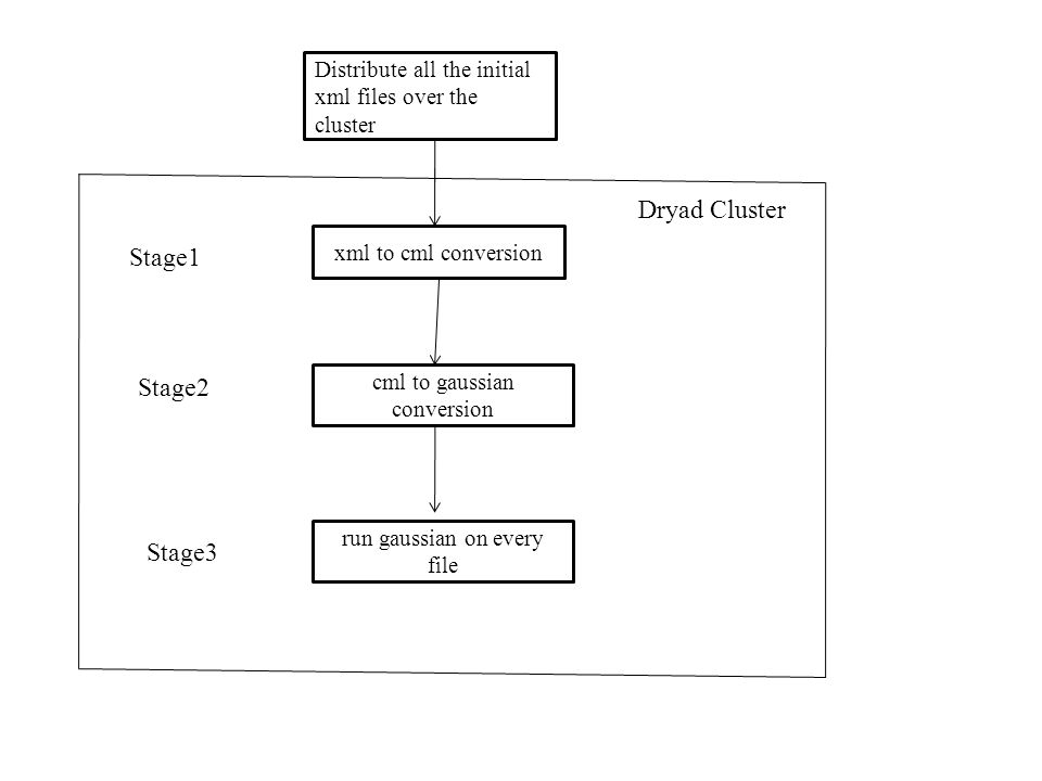 Distribute all the initial xml files over the cluster xml to cml conversion Stage1 cml to gaussian conversion Stage2 run gaussian on every file Stage3 Dryad Cluster