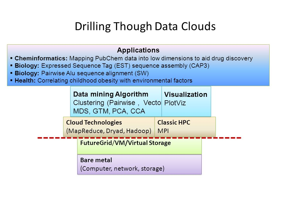 Drilling Though Data Clouds Bare metal (Computer, network, storage) Bare metal (Computer, network, storage) FutureGrid/VM/Virtual Storage Cloud Technologies (MapReduce, Dryad, Hadoop) Cloud Technologies (MapReduce, Dryad, Hadoop) Classic HPC MPI Classic HPC MPI Applications  Cheminformatics: Mapping PubChem data into low dimensions to aid drug discovery  Biology: Expressed Sequence Tag (EST) sequence assembly (CAP3)  Biology: Pairwise Alu sequence alignment (SW)  Health: Correlating childhood obesity with environmental factors Data mining Algorithm Clustering (Pairwise, Vector) MDS, GTM, PCA, CCA Visualization PlotViz