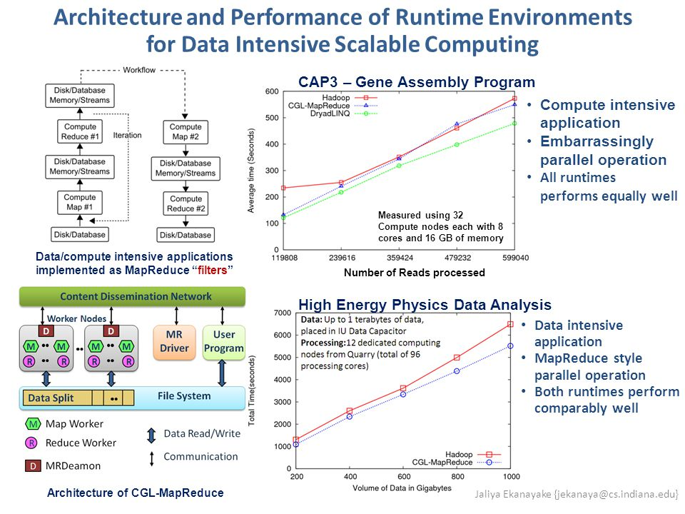 Architecture and Performance of Runtime Environments for Data Intensive Scalable Computing Data/compute intensive applications implemented as MapReduc